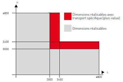 bandes_ensembles_composes_kl-t_kl-gt_kline_aluminium_dimensions2