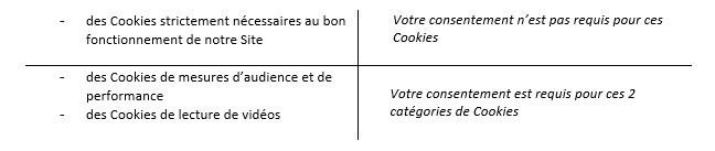 CATEGORIES DE COOKIES